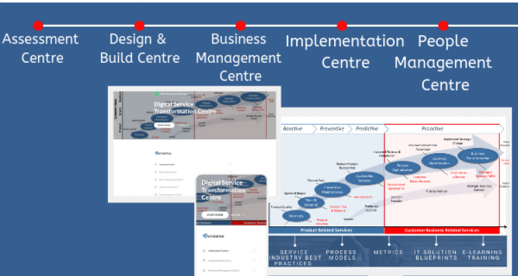Why is Noventum offering the Service Transformation Centre?